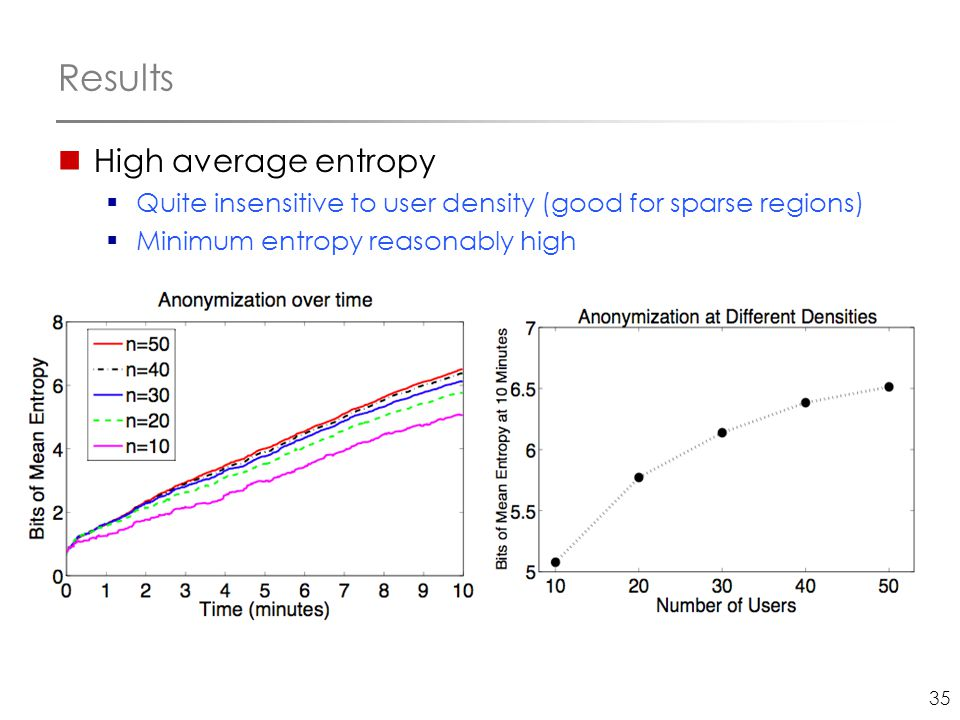 35 Results High average entropy  Quite insensitive to user density (good for sparse regions)  Minimum entropy reasonably high