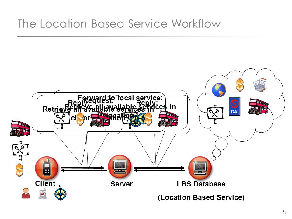 5 The Location Based Service Workflow Client Server LBS Database (Location Based Service) Request: Retrieve all available services in client's locatio