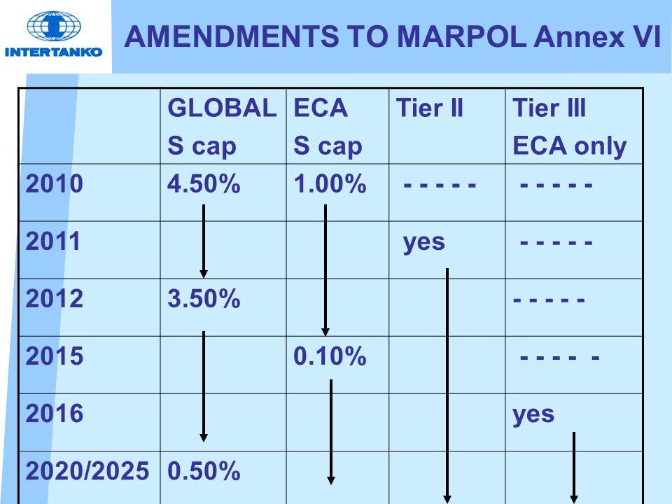 AMENDMENTS TO MARPOL Annex VI GLOBAL S cap ECA S cap Tier IITier III ECA only 20104.50%1.00% - - - - - 2011 yes - - - - - 20123.50%- - - - - 20150.10% - - - - - 2016yes 2020/20250.50%