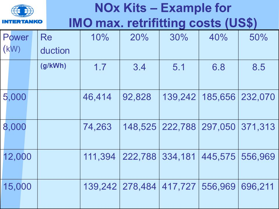 NOx Kits – Example for IMO max. retrifitting costs (US$) Power ( kW) Re duction 10%20%30%40%50% (g/kWh) 1.73.45.16.88.5 5,00046,41492,828139,242185,65