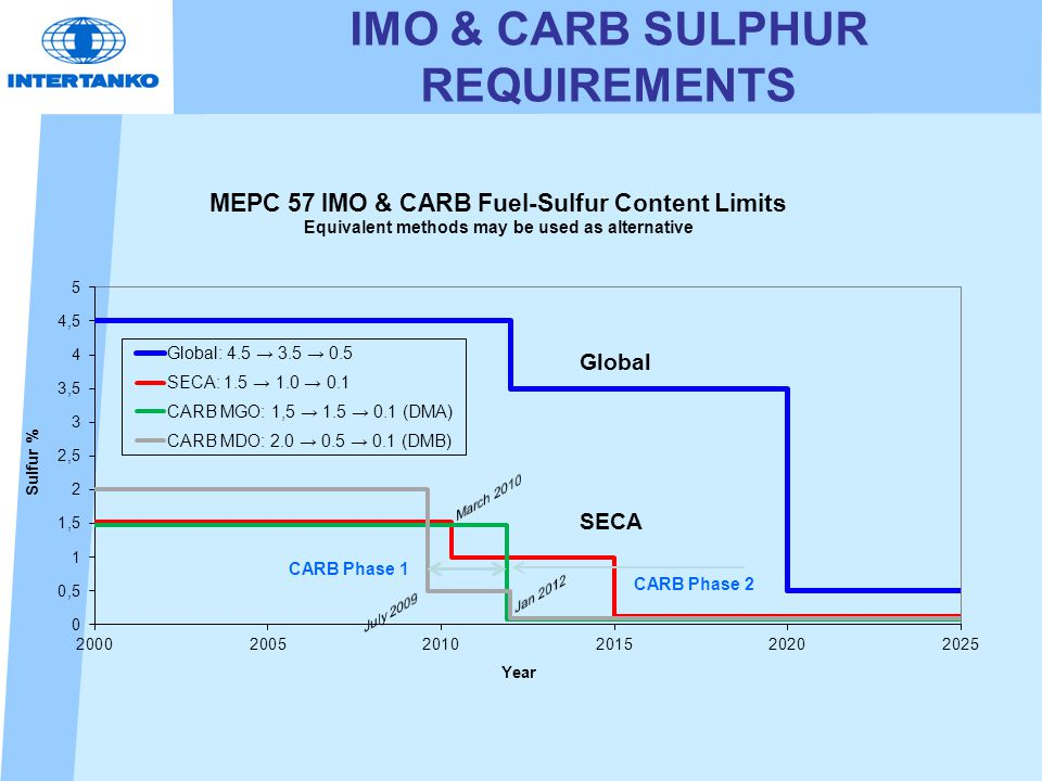 IMO & CARB SULPHUR REQUIREMENTS