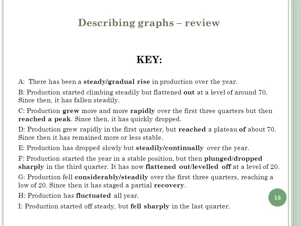 15 Describing graphs – review KEY: A: There has been a steady/gradual rise in production over the year. B: Production started climbing steadily but fl