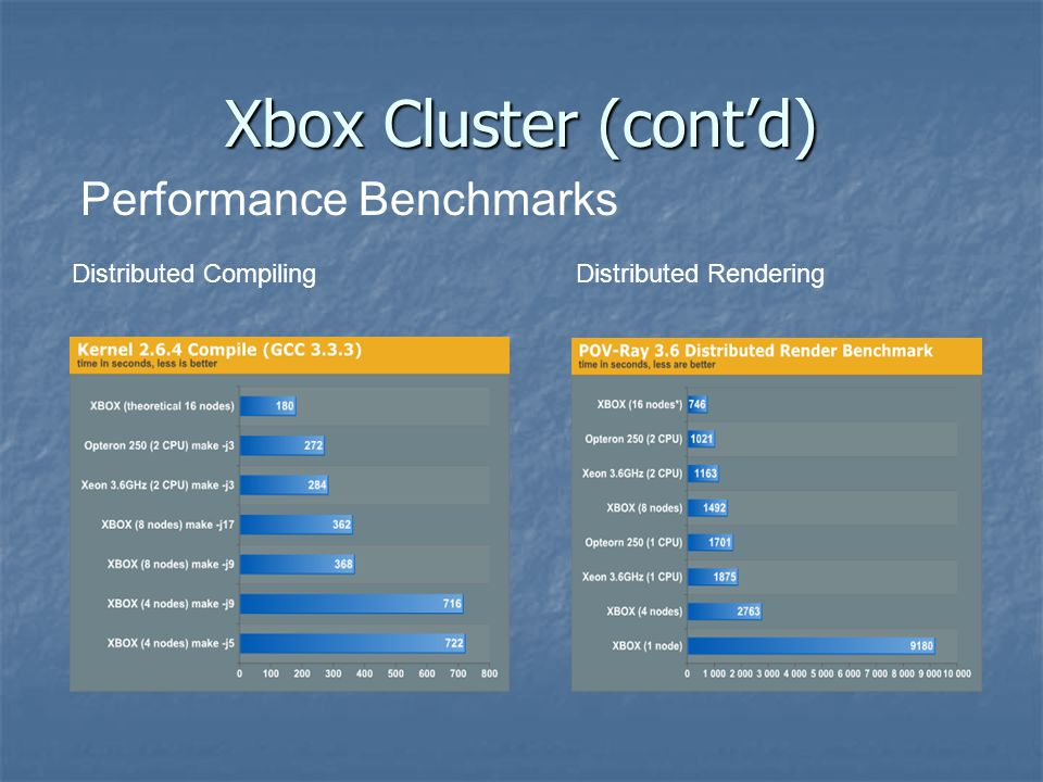 Xbox Cluster (cont'd) Distributed CompilingDistributed Rendering Performance Benchmarks