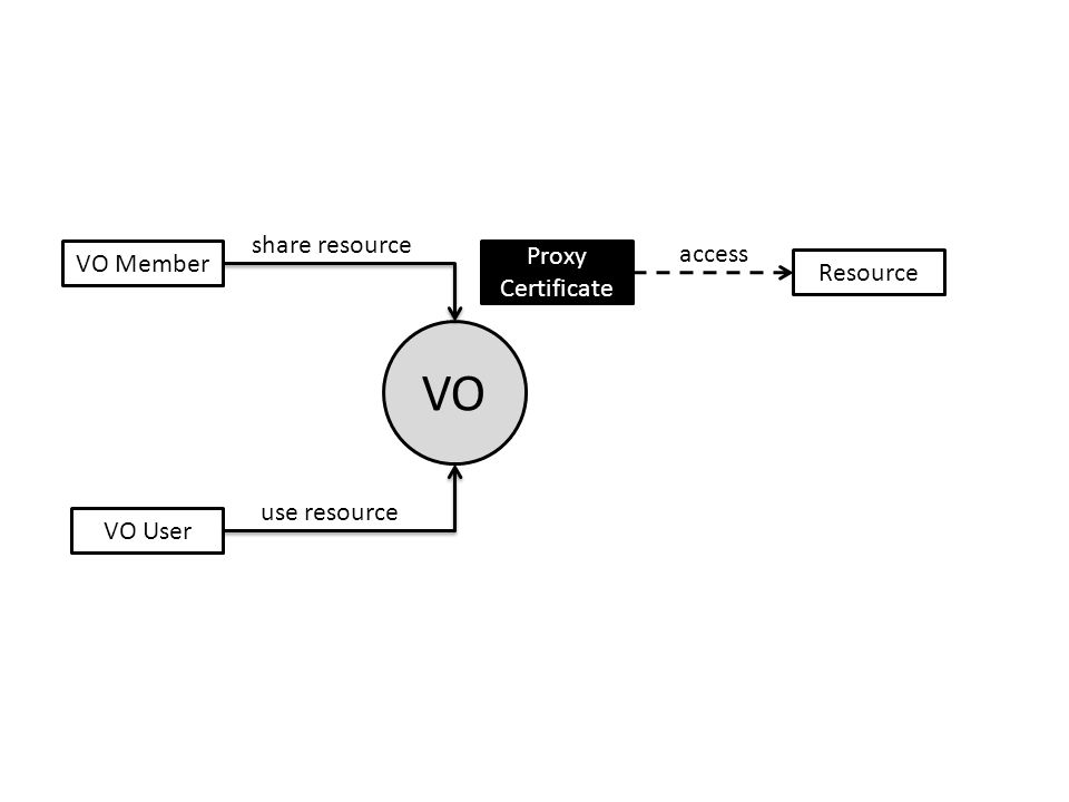 VO VO Member VO User Resource Proxy Certificate share resource use resource access