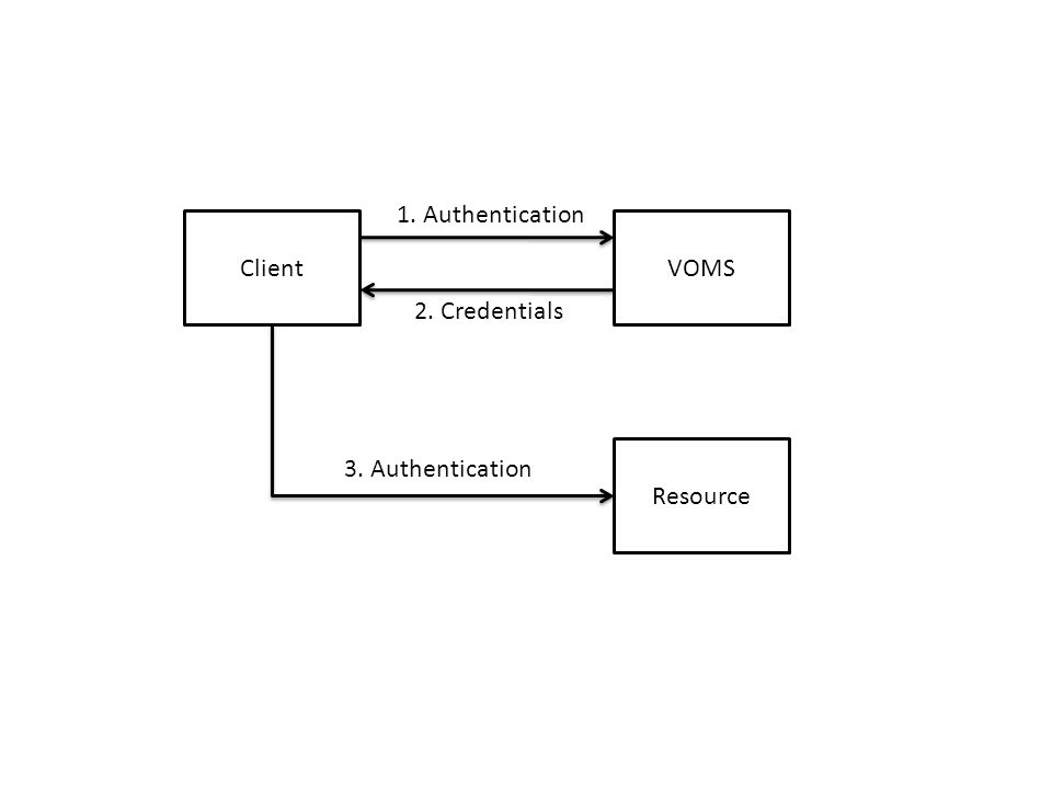 ClientVOMS Resource 1. Authentication 2. Credentials 3. Authentication
