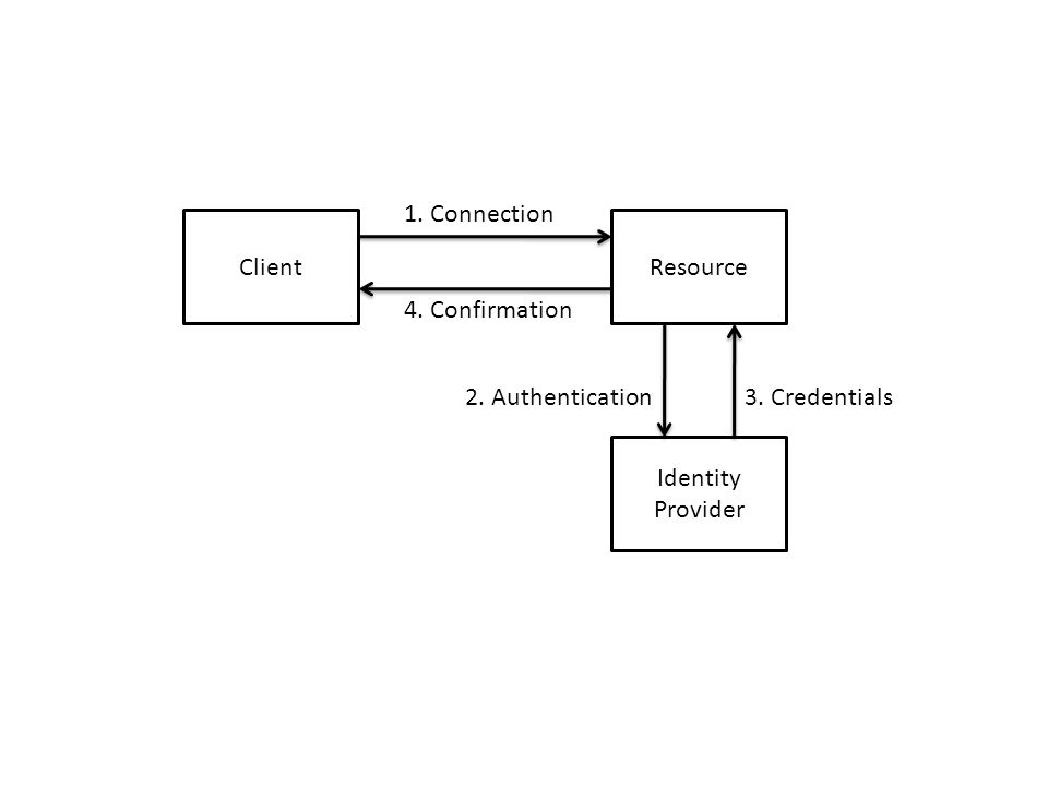 ClientResource Identity Provider 1. Connection 4. Confirmation 2. Authentication3. Credentials