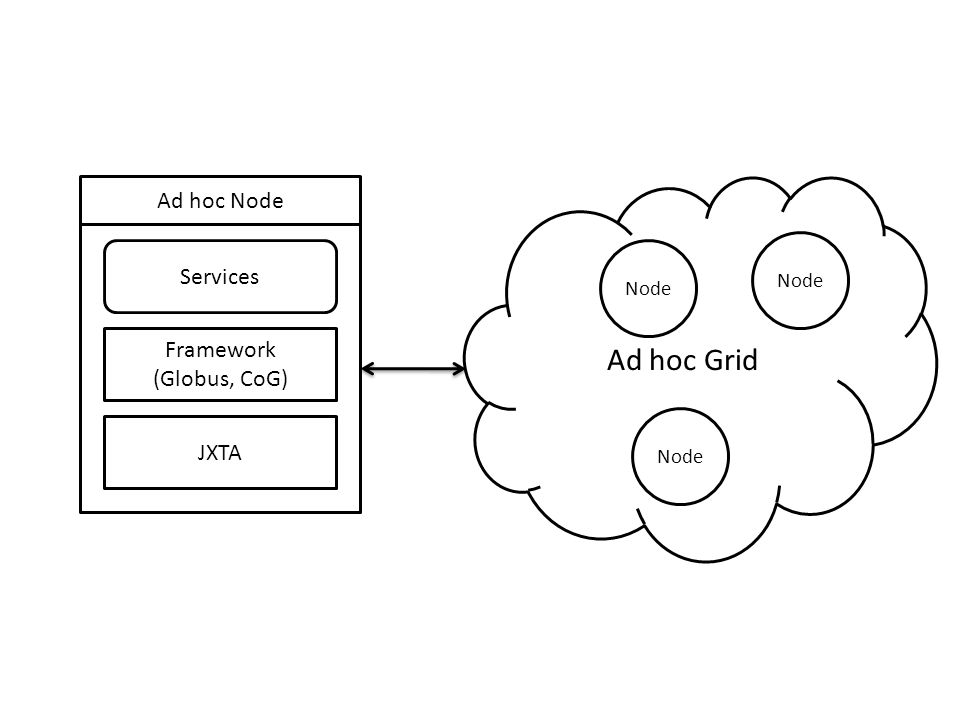 Ad hoc Node Framework (Globus, CoG) JXTA Services Ad hoc Grid Node