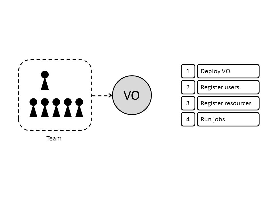 VO 1Deploy VO 2Register users 3Register resources 4Run jobs Team
