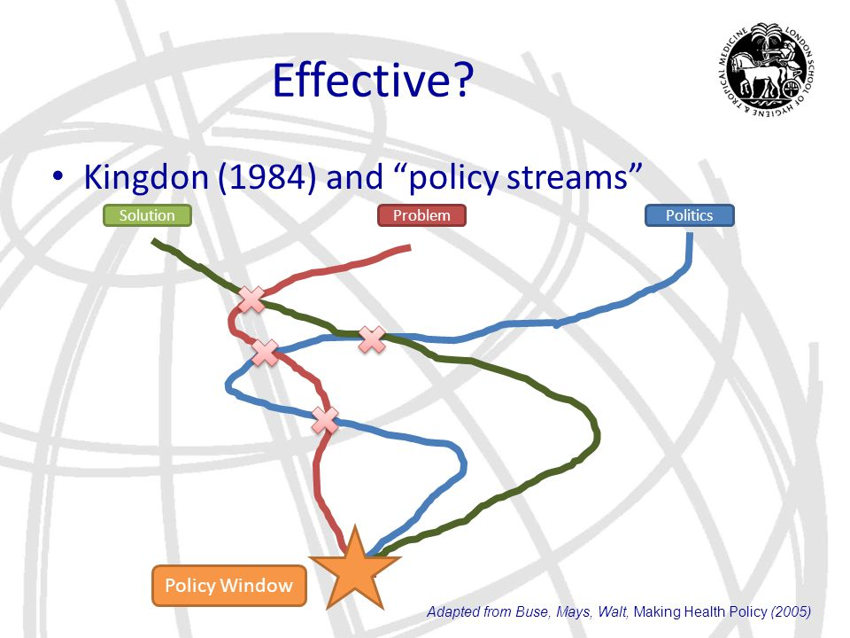 "Effective? Kingdon (1984) and ""policy streams"" PoliticsProblemSolution Adapted from Buse, Mays, Walt, Making Health Policy (2005) Policy Window"