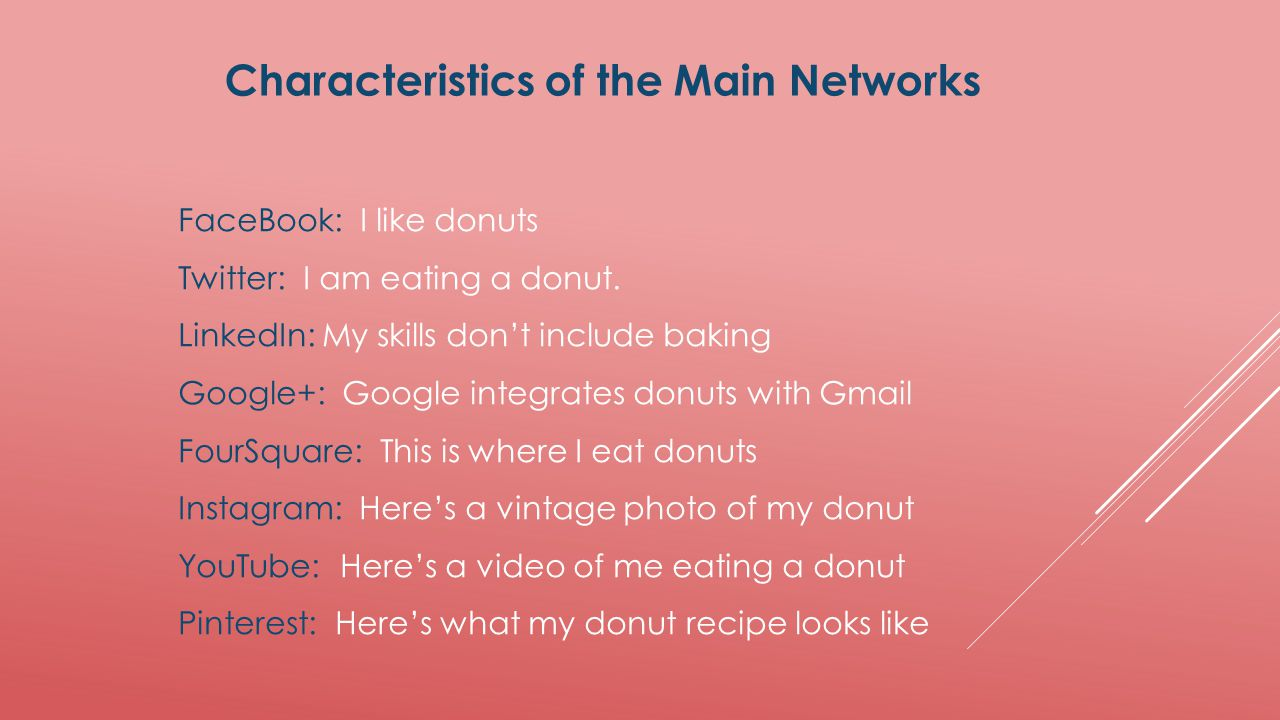 Characteristics of the Main Networks FaceBook: I like donuts Twitter: I am eating a donut. LinkedIn: My skills don't include baking Google+: Google in