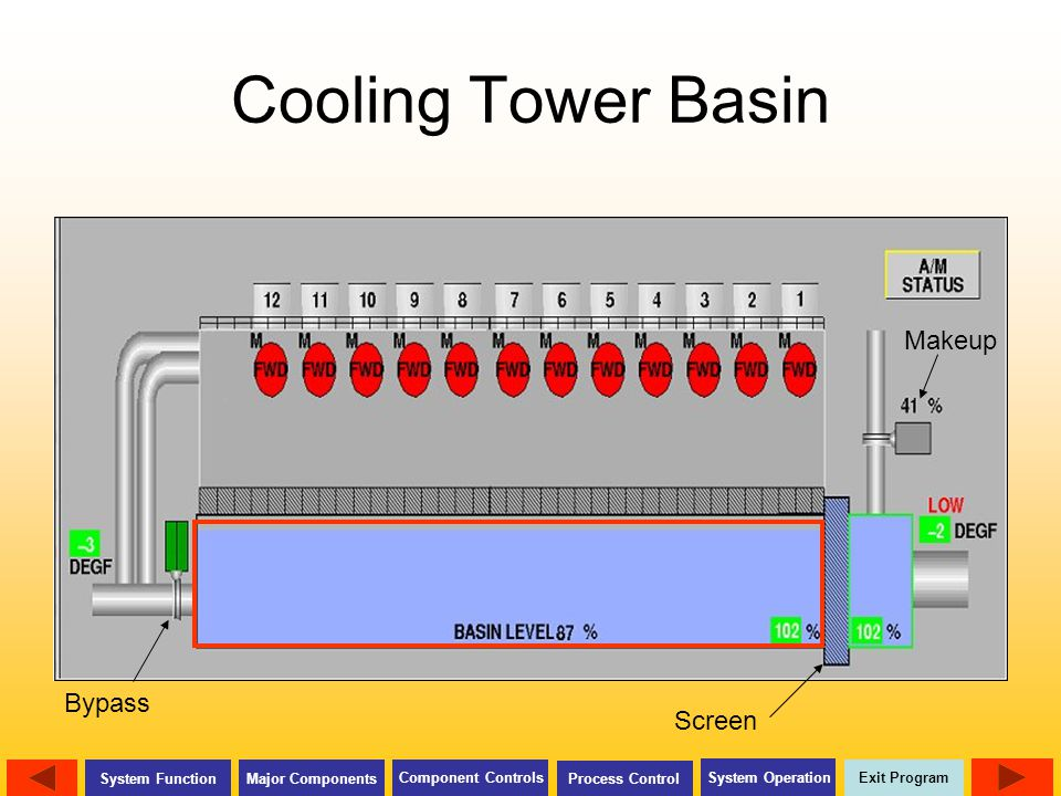 Exit Program Major Components Component Controls Process Control System Operation System Function Cooling Tower Basin Bypass Makeup Screen