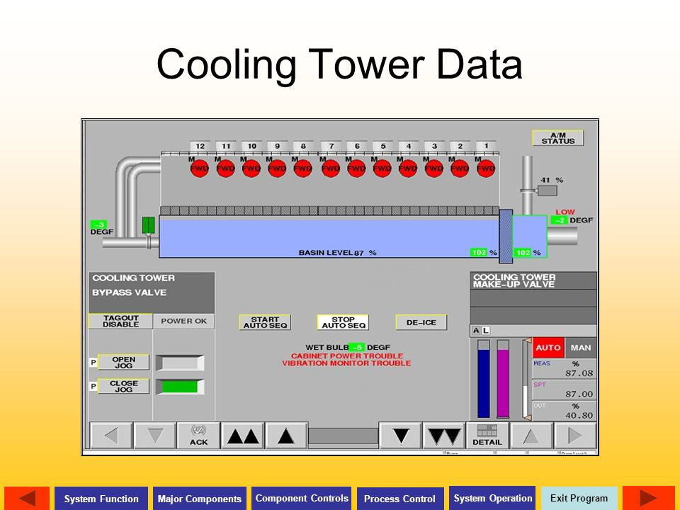 Exit Program Major Components Component Controls Process Control System Operation System Function Cooling Tower Data