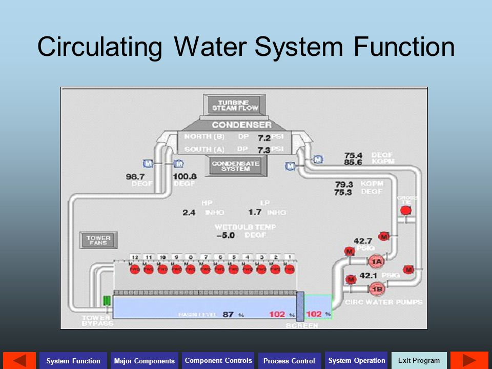 Exit Program Major Components Component Controls Process Control System Operation System Function Review Questions During preparation for Circulating Water System Startup, what are the four major steps involved.