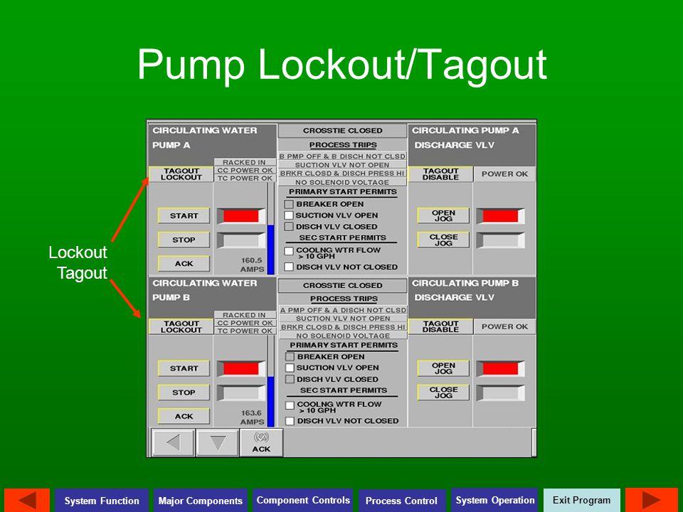 Exit Program Major Components Component Controls Process Control System Operation System Function Pump Lockout/Tagout Lockout Tagout