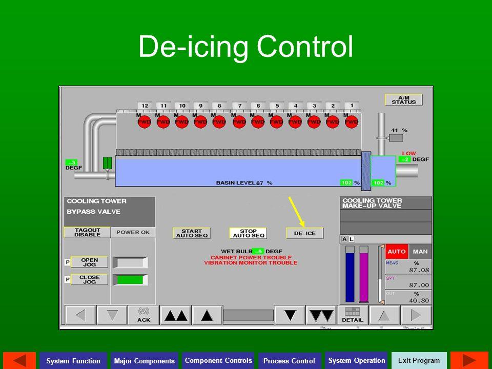 Exit Program Major Components Component Controls Process Control System Operation System Function De-icing Control