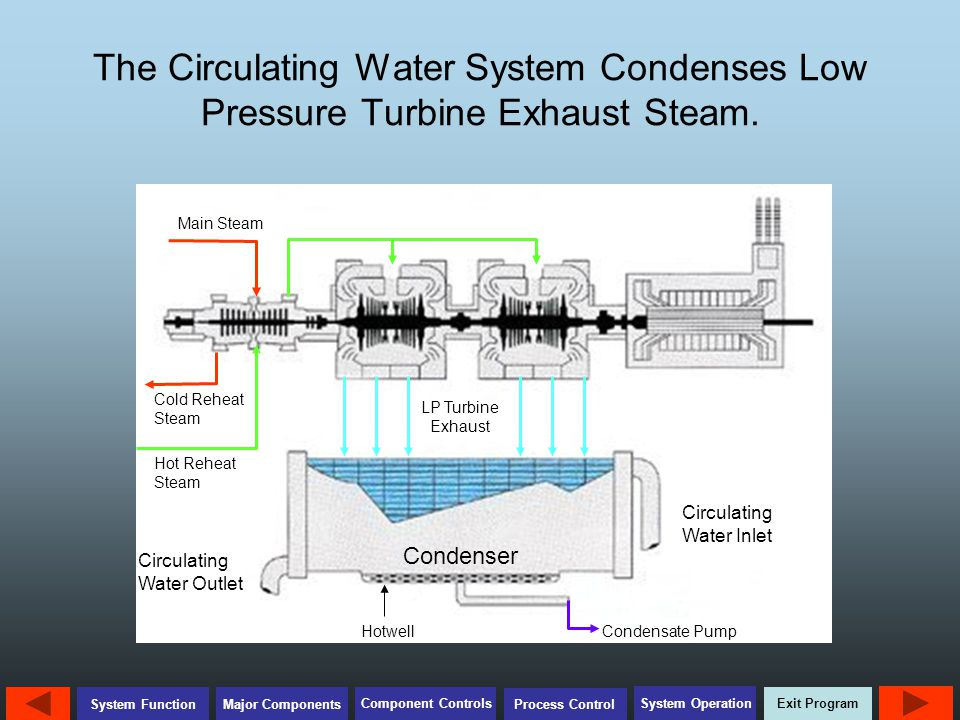 Exit Program Major Components Component Controls Process Control System Operation System Function The Circulating Water System Condenses Low Pressure