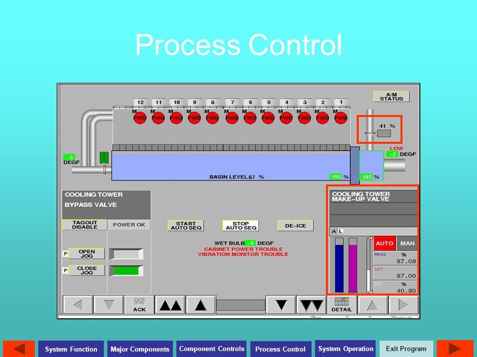 Exit Program Major Components Component Controls Process Control System Operation System Function Process Control