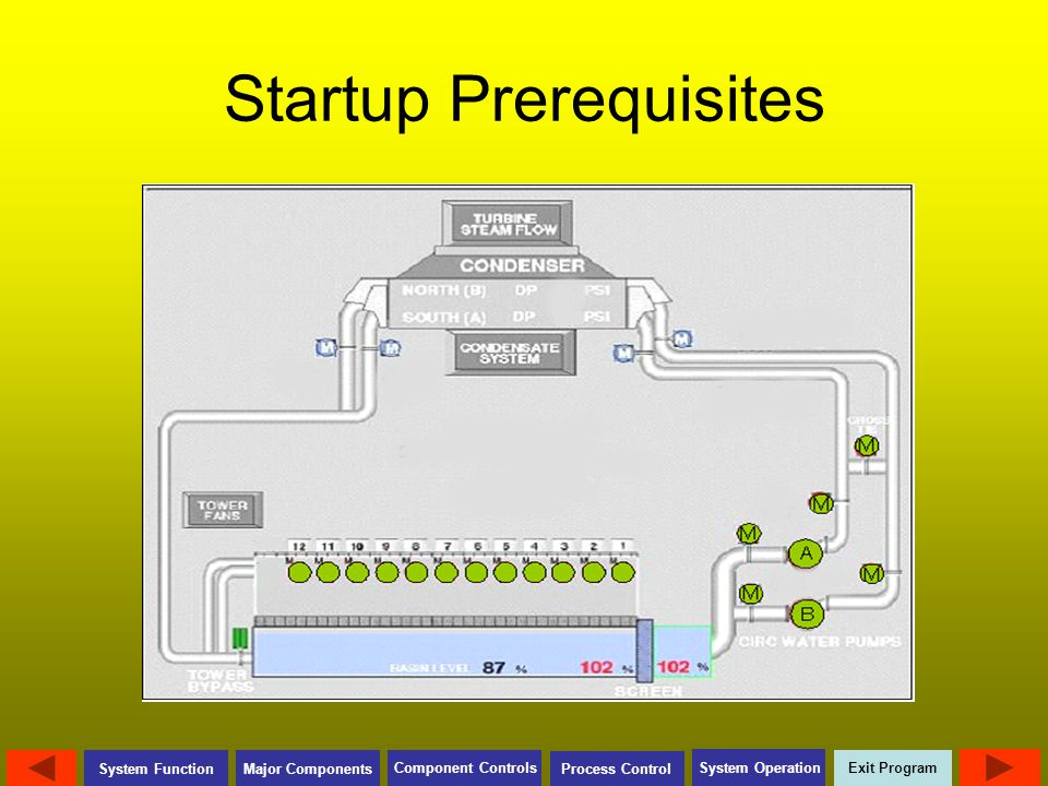 Exit Program Major Components Component Controls Process Control System Operation System Function Startup Prerequisites