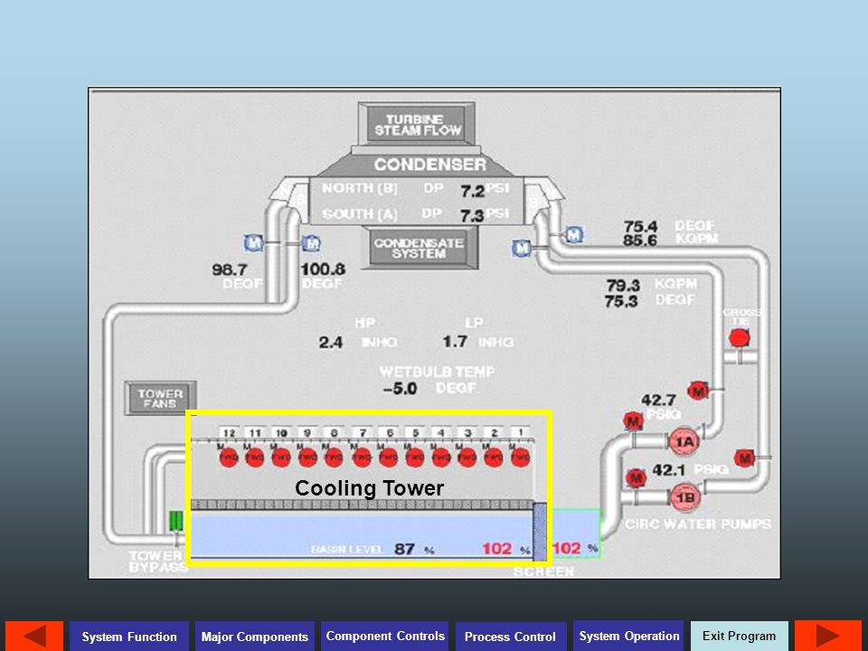 Exit Program Major Components Component Controls Process Control System Operation System Function Review Questions How is the Cooling Tower Makeup Valve actuated and controlled.