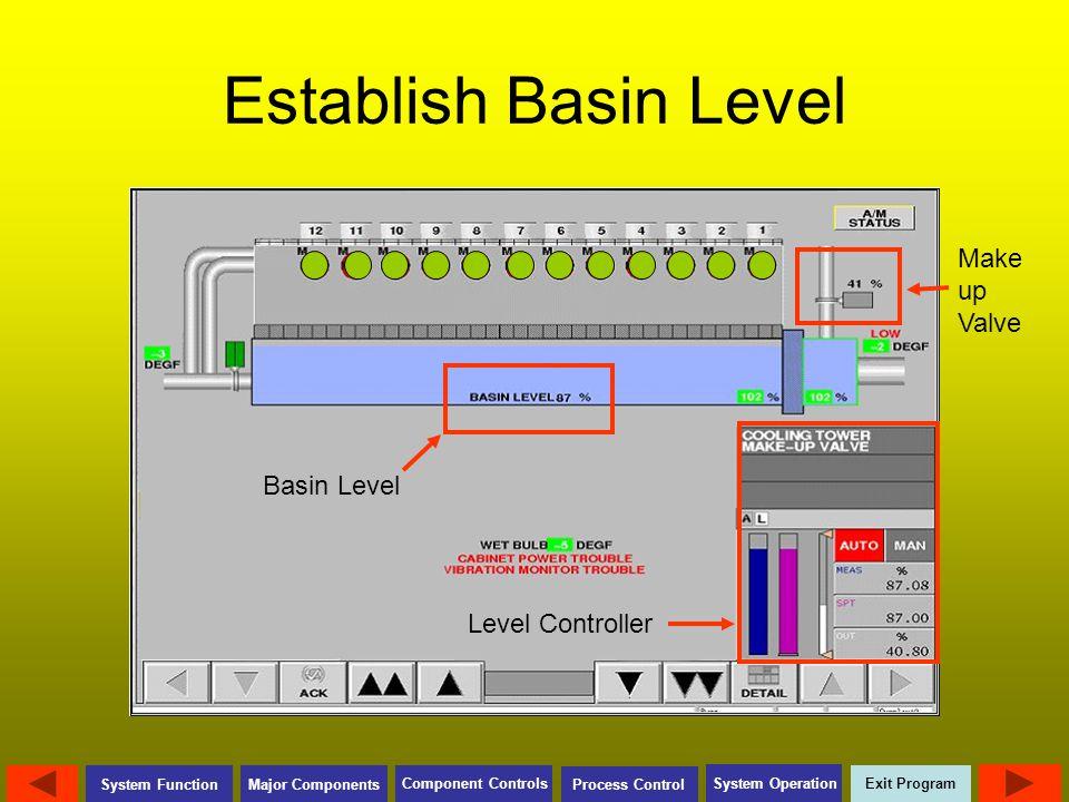 Exit Program Major Components Component Controls Process Control System Operation System Function Establish Basin Level Make up Valve Basin Level Leve