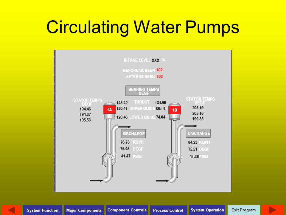 Exit Program Major Components Component Controls Process Control System Operation System Function Circulating Water Pumps