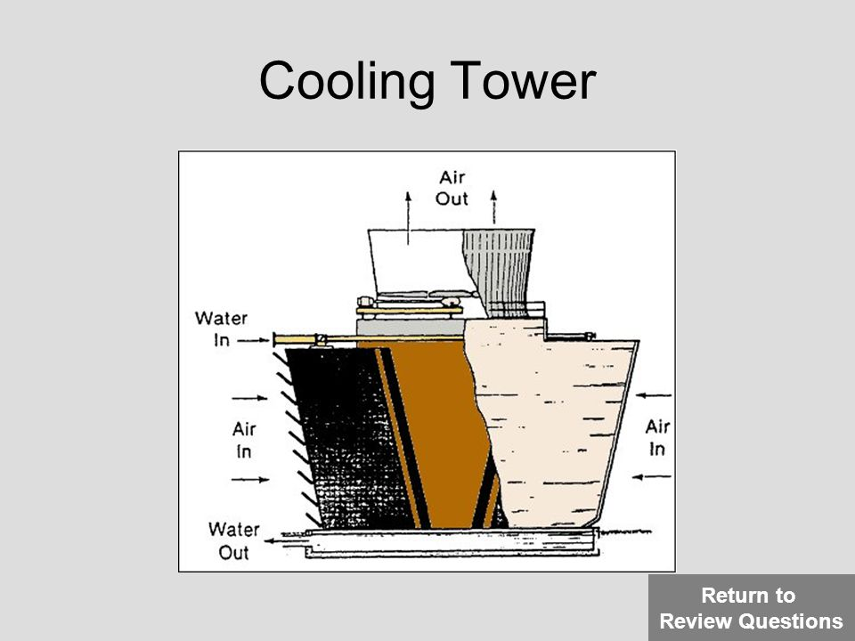 Cooling Tower Return to Review Questions