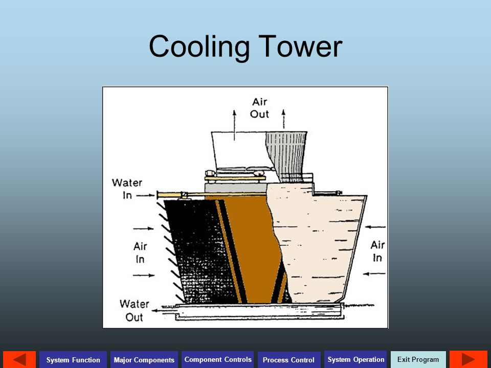 Exit Program Major Components Component Controls Process Control System Operation System Function Cooling Tower