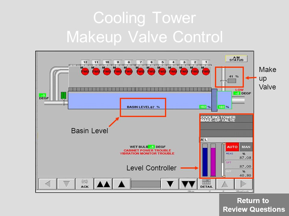 Cooling Tower Makeup Valve Control Make up Valve Basin Level Level Controller Return to Review Questions