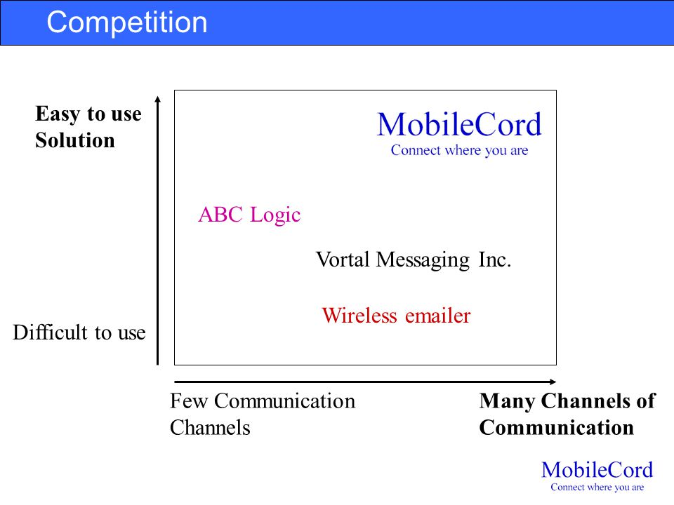 Competition Many Channels of Communication ABC Logic Wireless emailer Vortal Messaging Inc. VP: When you do a competitive matrix, make sure your firm