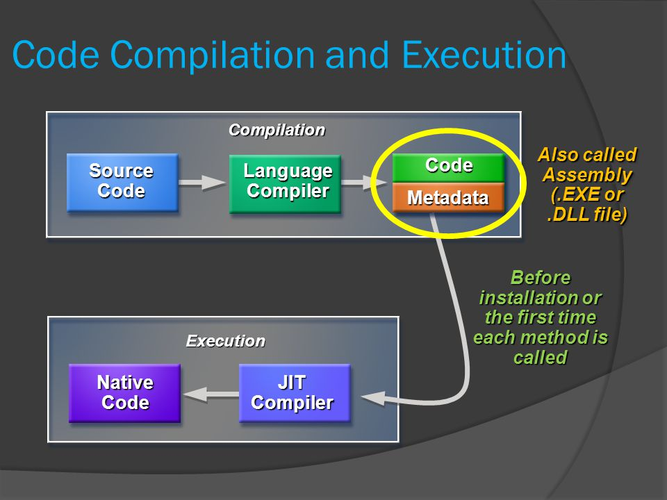 Code Compilation and Execution Compilation Before installation or the first time each method is called Execution JIT Compiler NativeCode MSIL Code Metadata Source Code Language Compiler Also called Assembly (.EXE or.DLL file) Also called Assembly (.EXE or.DLL file)