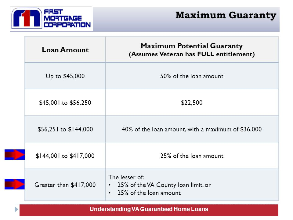 30 Understanding VA Guaranteed Home Loans Maximum Guaranty Loan Amount Maximum Potential Guaranty (Assumes Veteran has FULL entitlement) Up to $45,00050% of the loan amount $45,001 to $56,250$22,500 $56,251 to $144,00040% of the loan amount, with a maximum of $36,000 $144,001 to $417,00025% of the loan amount Greater than $417,000 The lesser of: 25% of the VA County loan limit, or 25% of the loan amount