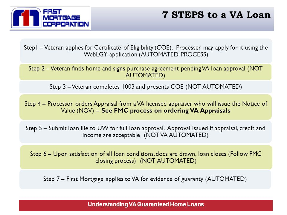 Step1 – Veteran applies for Certificate of Eligibility (COE).