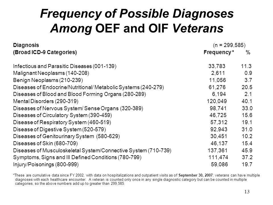 13 Frequency of Possible Diagnoses Among OEF and OIF Veterans Diagnosis (n = 299,585) (Broad ICD-9 Categories) Frequency * % Infectious and Parasitic Diseases (001-139) 33,783 11.3 Malignant Neoplasms (140-208) 2,611 0.9 Benign Neoplasms (210-239) 11,056 3.7 Diseases of Endocrine/Nutritional/ Metabolic Systems (240-279) 61,276 20.5 Diseases of Blood and Blood Forming Organs (280-289) 6,194 2.1 Mental Disorders (290-319) 120,049 40.1 Diseases of Nervous System/ Sense Organs (320-389) 98,741 33.0 Diseases of Circulatory System (390-459) 46,725 15.6 Disease of Respiratory System (460-519) 57,312 19.1 Disease of Digestive System (520-579) 92,943 31.0 Diseases of Genitourinary System (580-629) 30,451 10.2 Diseases of Skin (680-709) 46,137 15.4 Diseases of Musculoskeletal System/Connective System (710-739) 137,361 45.9 Symptoms, Signs and Ill Defined Conditions (780-799) 111,474 37.2 Injury/Poisonings (800-999) 59,086 19.7 *These are cumulative data since FY 2002, with data on hospitalizations and outpatient visits as of September 30, 2007; veterans can have multiple diagnoses with each healthcare encounter.