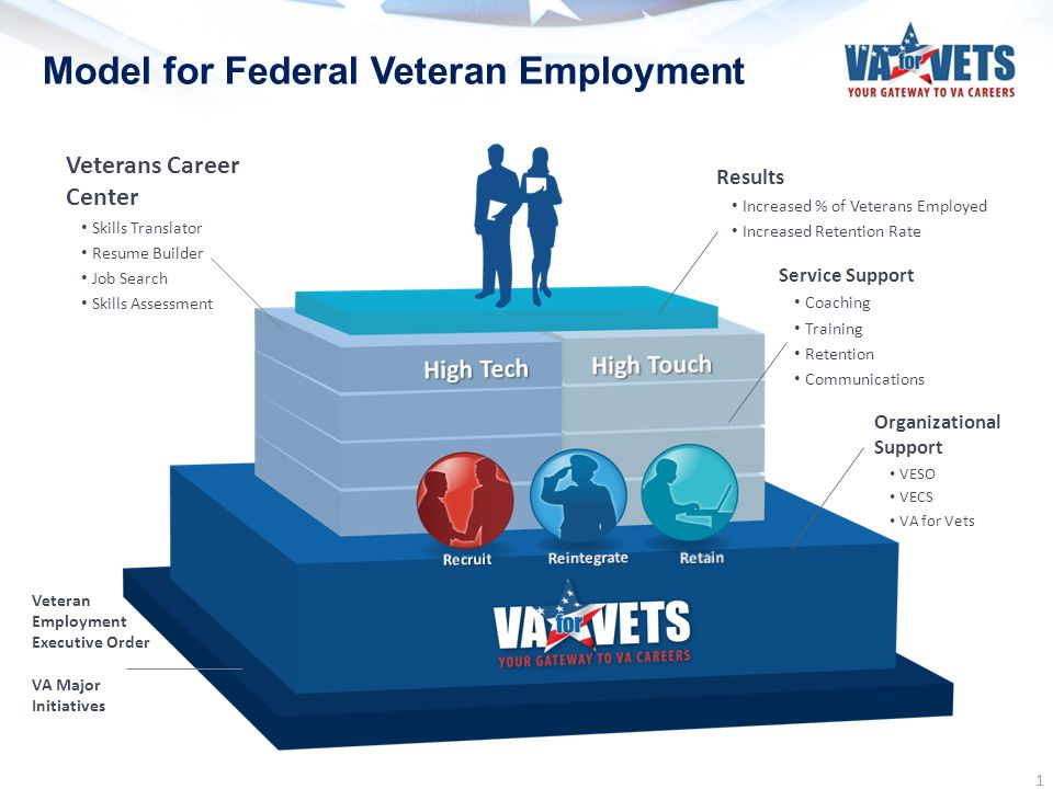Model for Federal Veteran Employment Veterans Career Center Skills Translator Resume Builder Job Search Skills Assessment Organizational Support VESO
