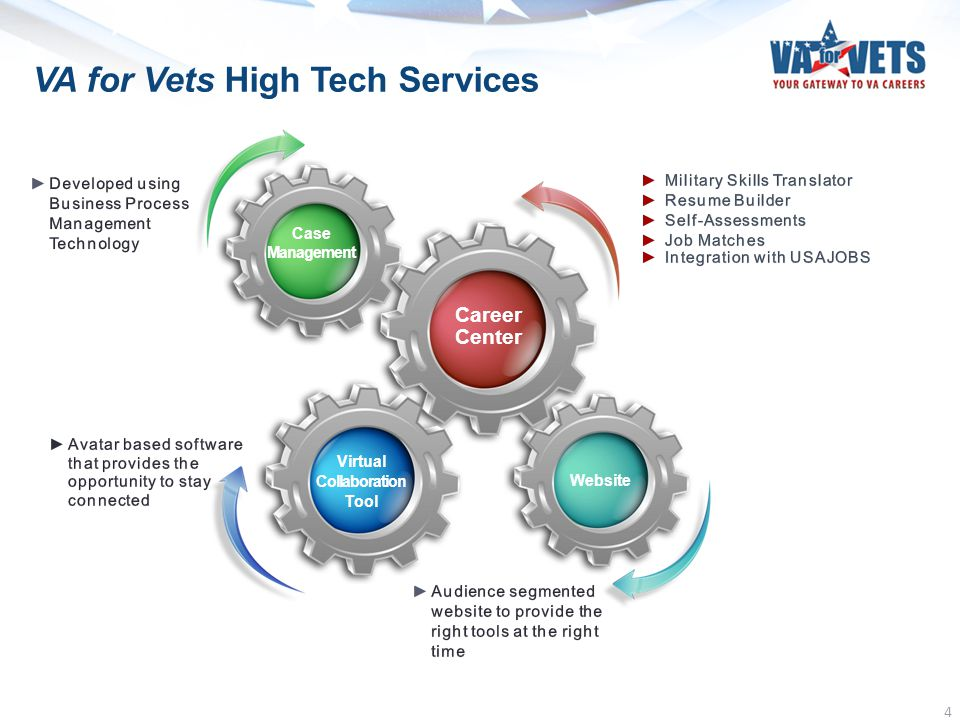 VA for Vets High Tech Services 4 Virtual Collaboration Tool Case Management Career Center Website