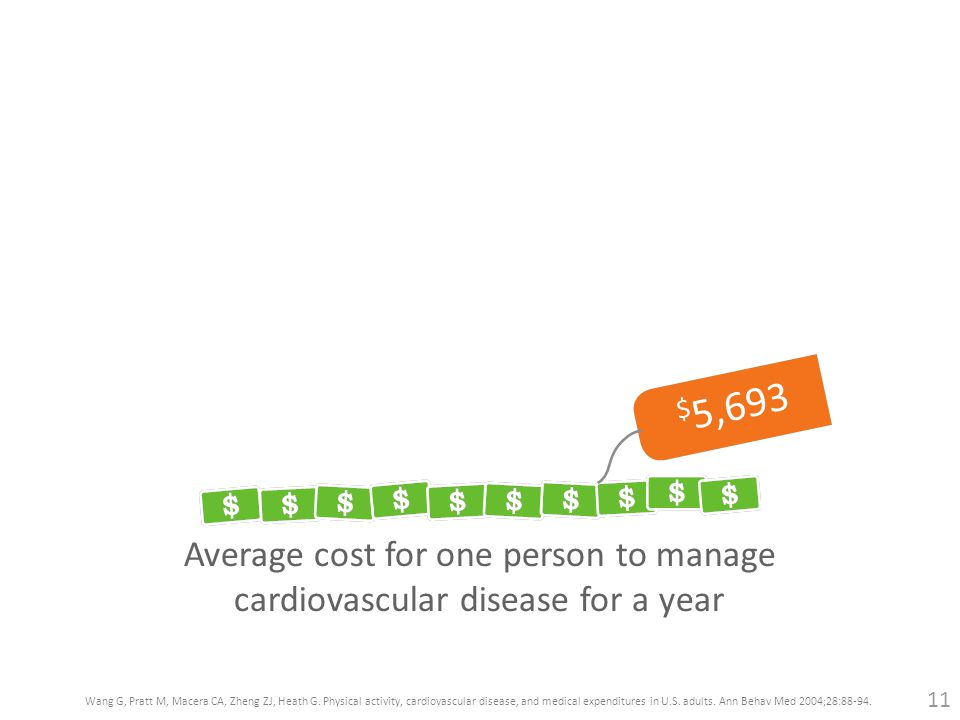 Average cost for one person to manage cardiovascular disease for a year $ 5,693 Wang G, Pratt M, Macera CA, Zheng ZJ, Heath G.