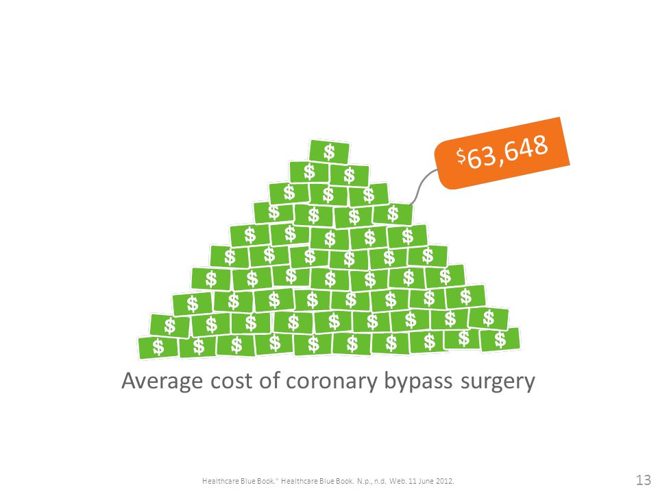 Average cost of coronary bypass surgery $ 63,648 Healthcare Blue Book. Healthcare Blue Book.