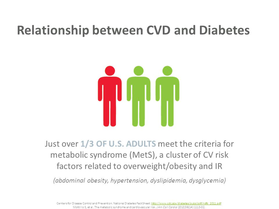 Relationship between CVD and Diabetes Centers for Disease Control and Prevention.