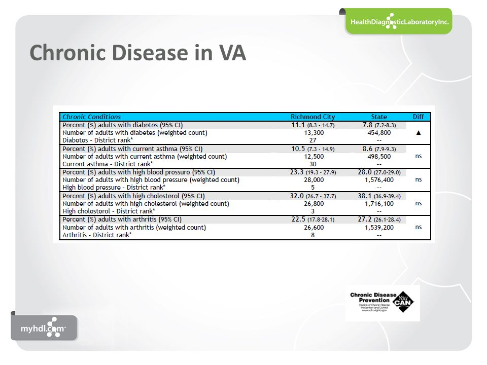 Chronic Disease in VA 13% of Virginians report having fair to poor health in general.