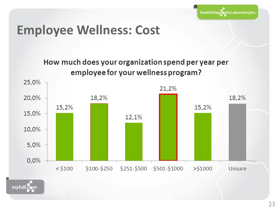 Employee Wellness: Cost 23