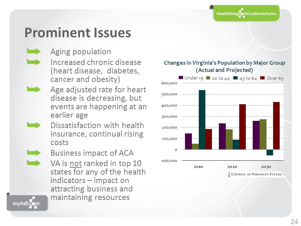 Prominent Issues Aging population Increased chronic disease (heart disease, diabetes, cancer and obesity) Age adjusted rate for heart disease is decreasing, but events are happening at an earlier age Dissatisfaction with health insurance, continual rising costs Business impact of ACA VA is not ranked in top 10 states for any of the health indicators – impact on attracting business and maintaining resources Under 19 20 to 44 45 to 64 Over 65 Changes in Virginia's Population by Major Group (Actual and Projected) 24