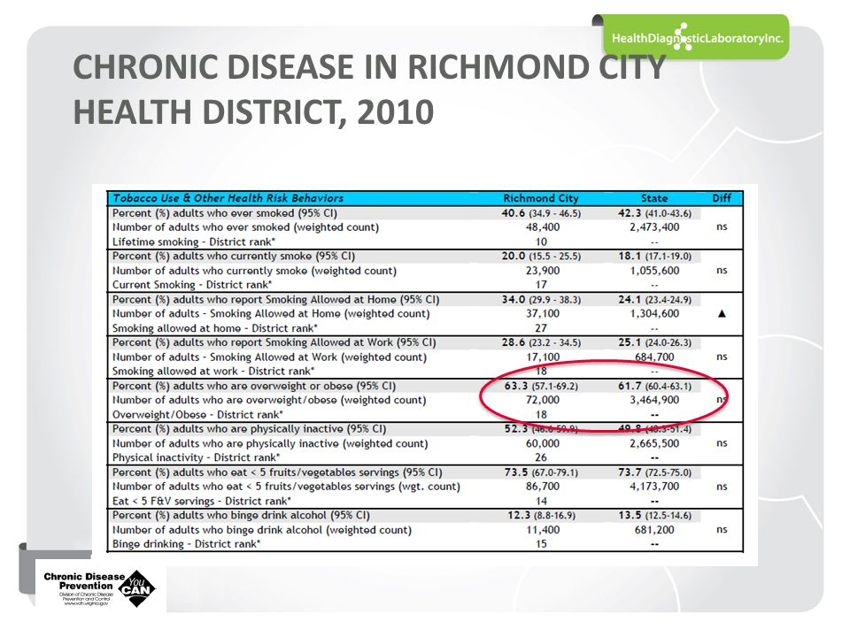 CHRONIC DISEASE IN RICHMOND CITY HEALTH DISTRICT, 2010