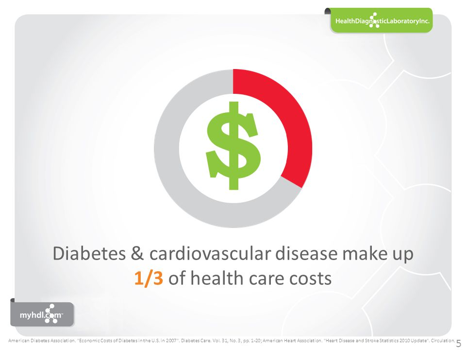 $ The combined cost of the two diseases is more than $606 billion each year American Diabetes Association.