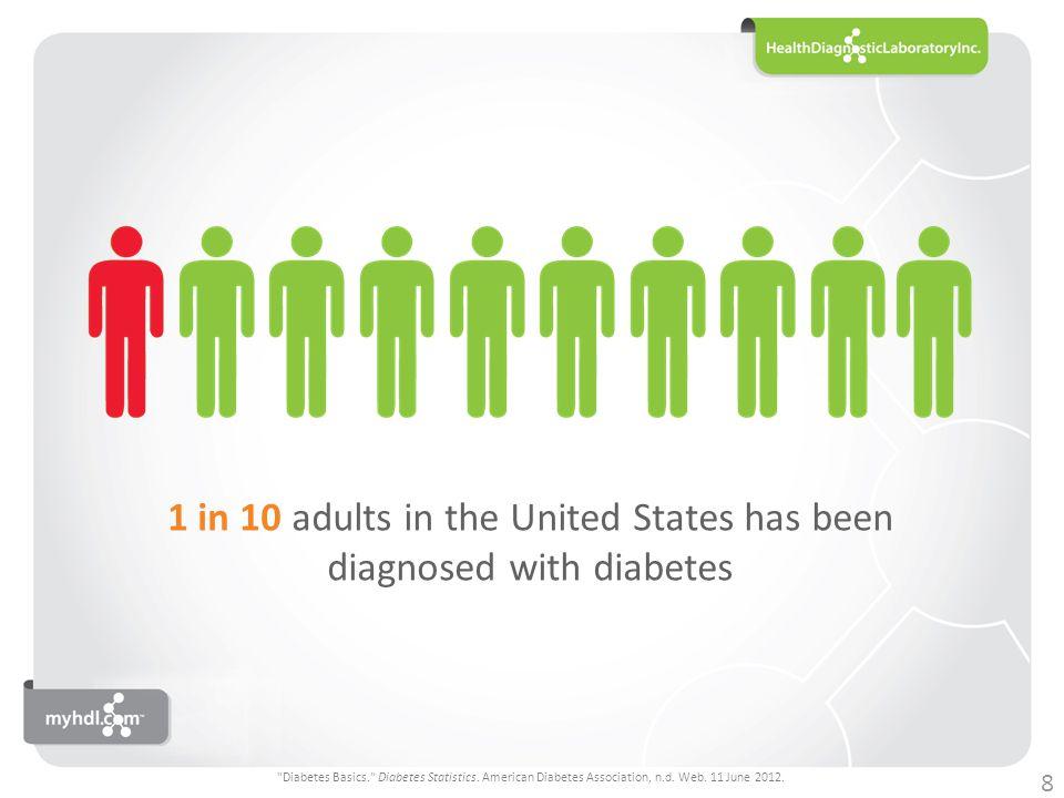 1 in 3 adults is pre-diabetic 9 www.cdc.gov/features/diabetesalert/