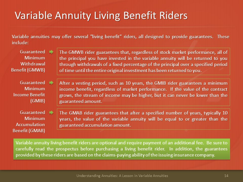 Variable Annuity Living Benefit Riders 14Understanding Annuities: A Lesson in Variable Annuities Guaranteed Minimum Withdrawal Benefit (GMWB) The GMWB