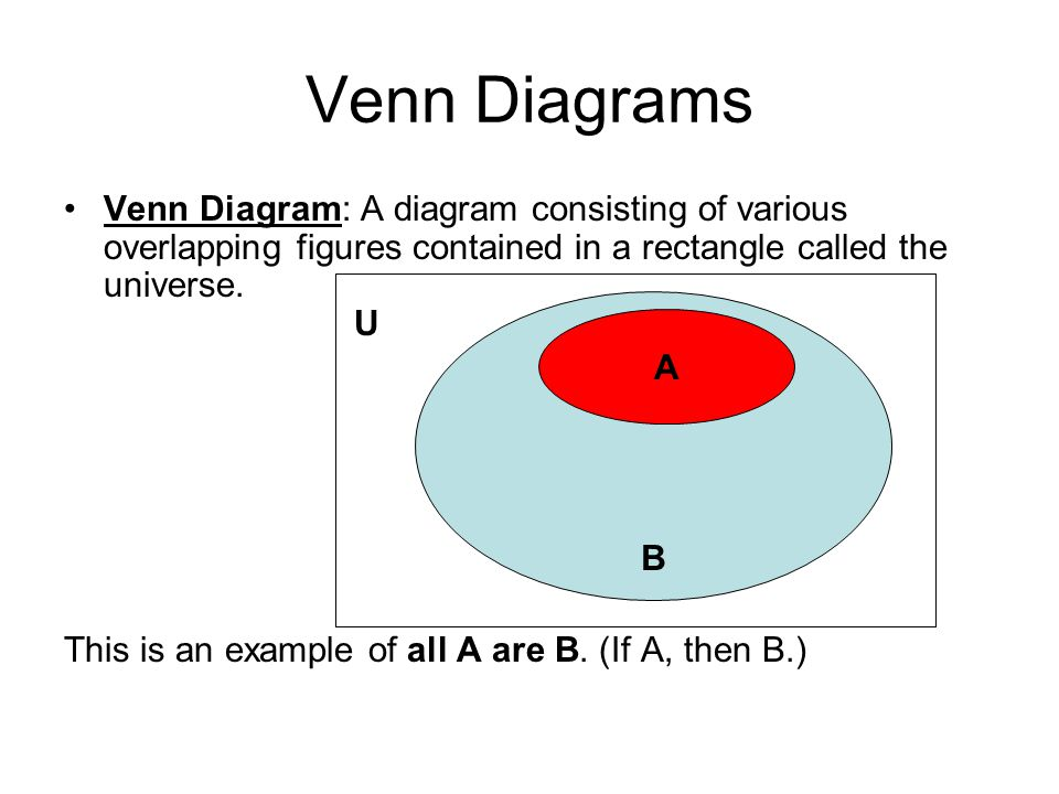 Venn Diagrams This is an example of No A are B. U A B