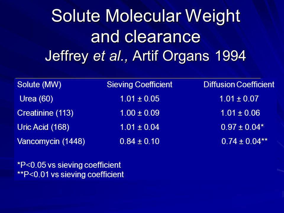 Diffusive & Convective Solute Clearances During CRRT Brunet et.al AJKD 34:1999 Evaluated convective & dialysate clearance of : UREACreatininePhosphateUrates B 2 microglobulin Variety of UF & Dialysate Flows with Multiflow60 &100 membranes