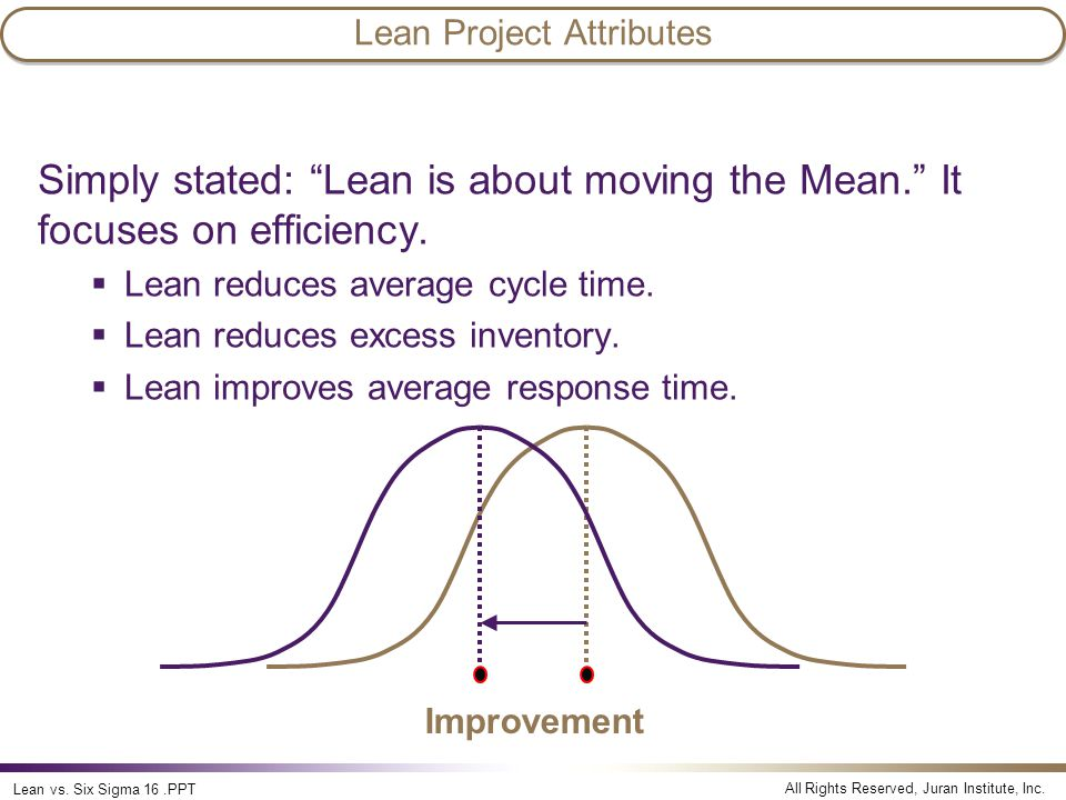 All Rights Reserved, Juran Institute, Inc.Lean vs.