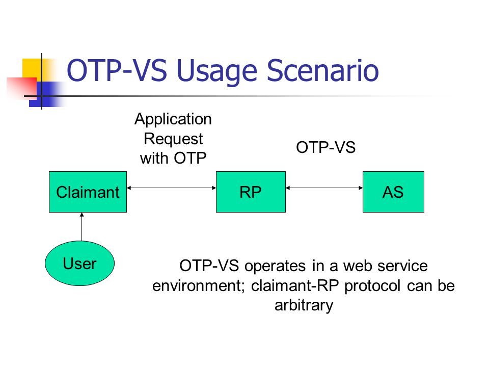 OTP-VS Usage Scenario ClaimantRPAS Application Request with OTP OTP-VS User OTP-VS operates in a web service environment; claimant-RP protocol can be arbitrary