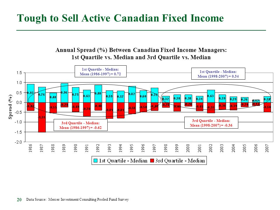 20 Tough to Sell Active Canadian Fixed Income Data Source: Mercer Investment Consulting Pooled Fund Survey 1st Quartile - Median: Mean (1998-2007) = 0